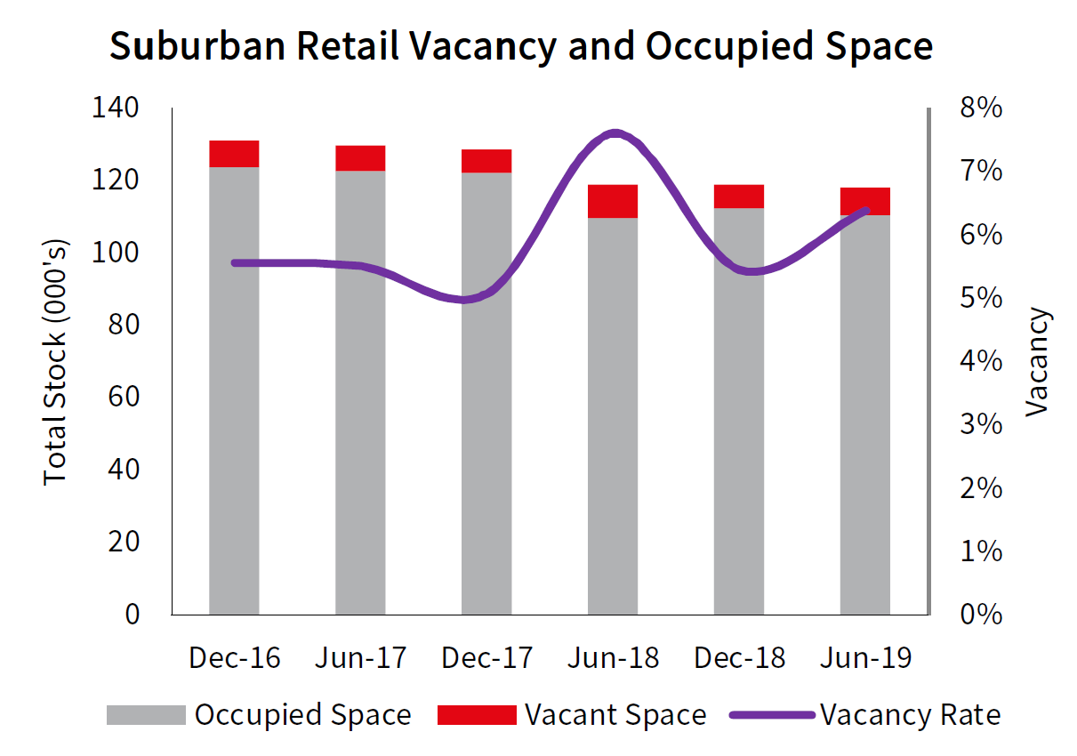 Auckland Suburban Retail Vacancy and Occupied Space