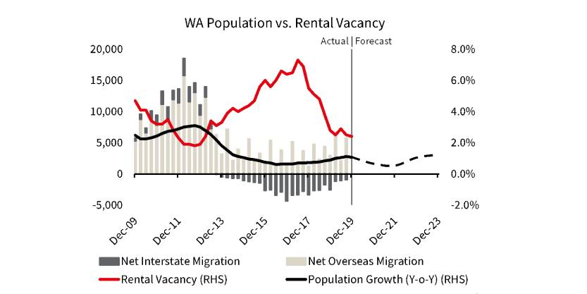Western Australia Population vs. Rental Vacancy