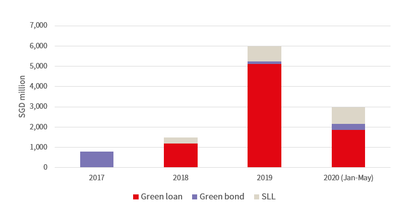 Real estate green finance volume in Singapore