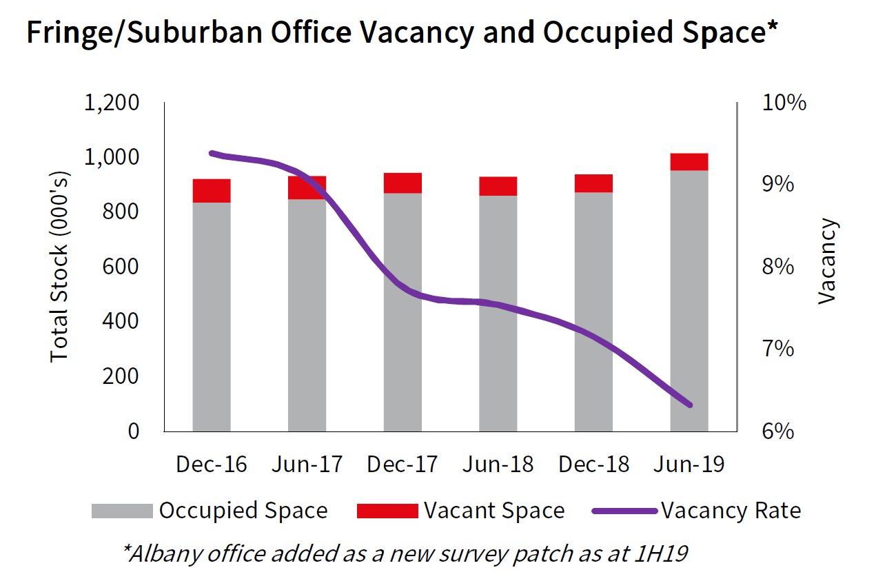 Auckland Fringe and Suburban Office Vacancy and Occupied Space
