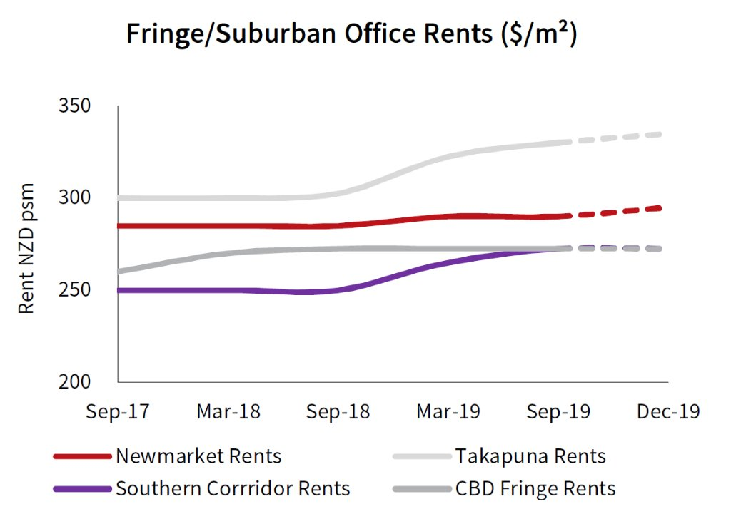 Auckland Fringe and Suburban Office Rents