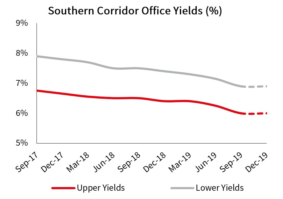 Auckland Office Southern Corridor Yields