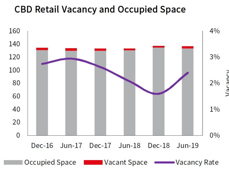 Auckland CBD Retail Vacancy and Occupied Space