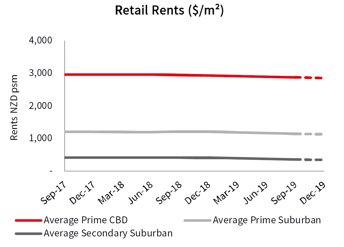 Auckland CBD Retail Rents