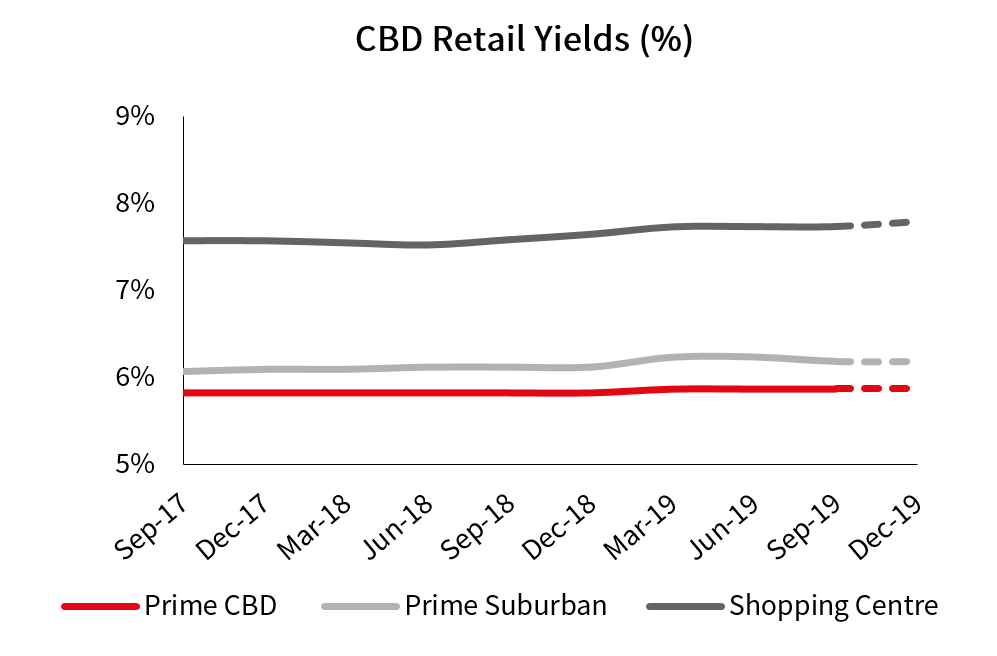 Auckland CBD Retail Yields