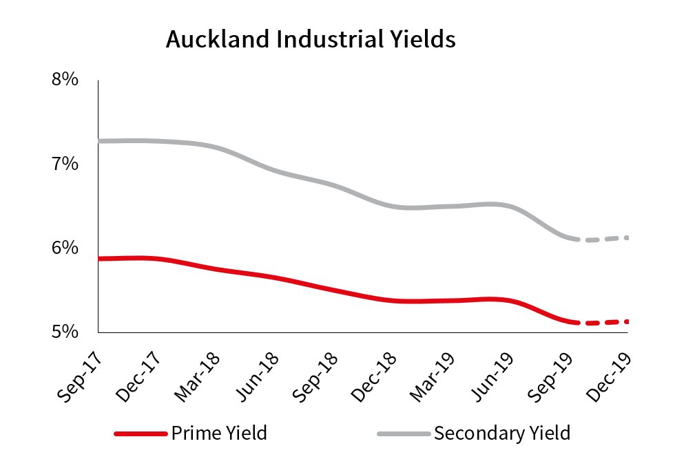 Auckland City Industrial Yields