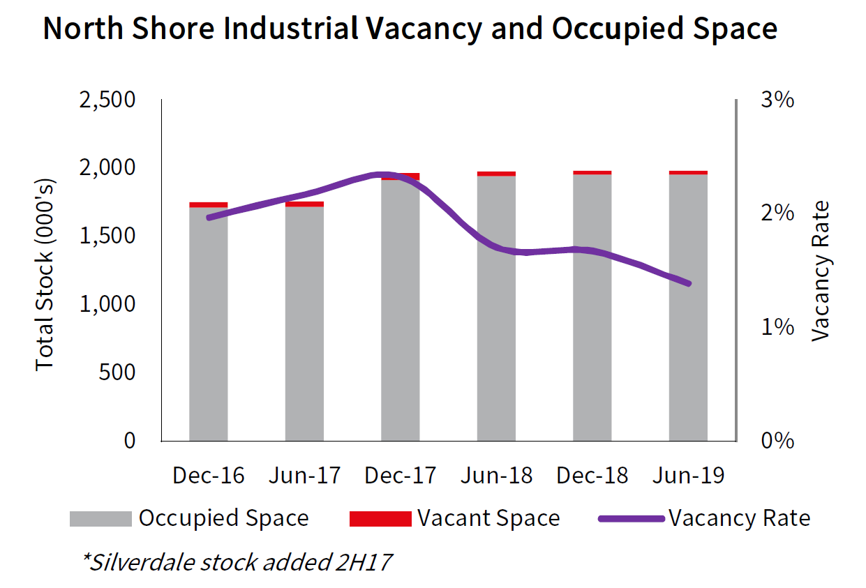 Auckland North Shore Industrial Vacancy and Occupied Space
