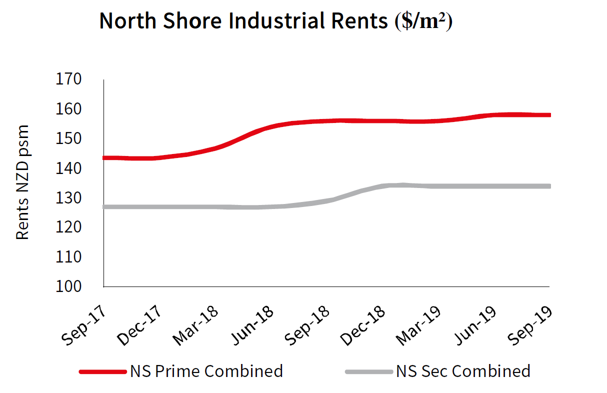Auckland North Shore Industrial Rents