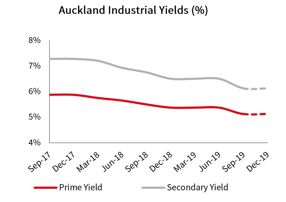 Auckland North Shore Industrial Yields