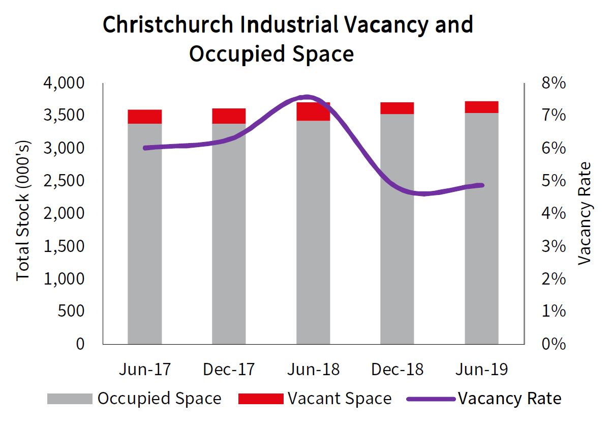 Christchurch Industrial Vacancy and Occupied Space