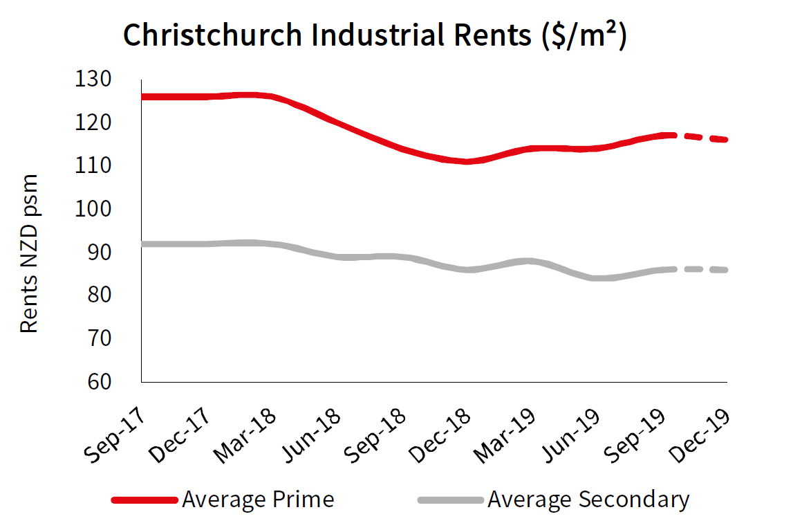Christchurch Industrial Rents