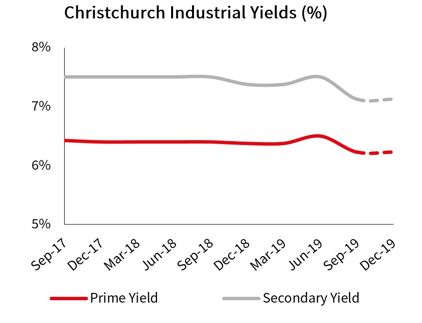 Christchurch Industrial Yields