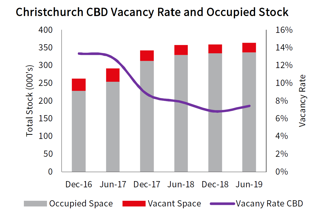 Christchurch Office Vacancy and Occupied Space