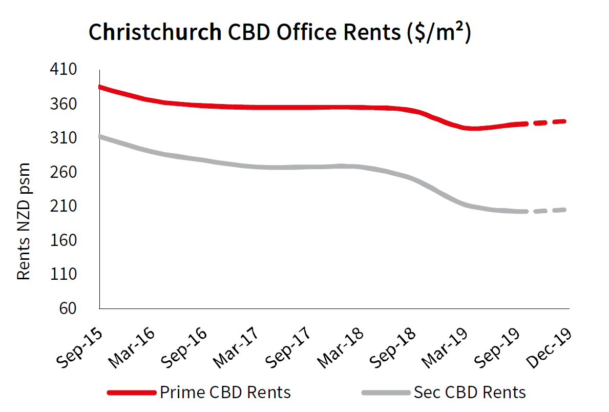 Christchurch Office Rents