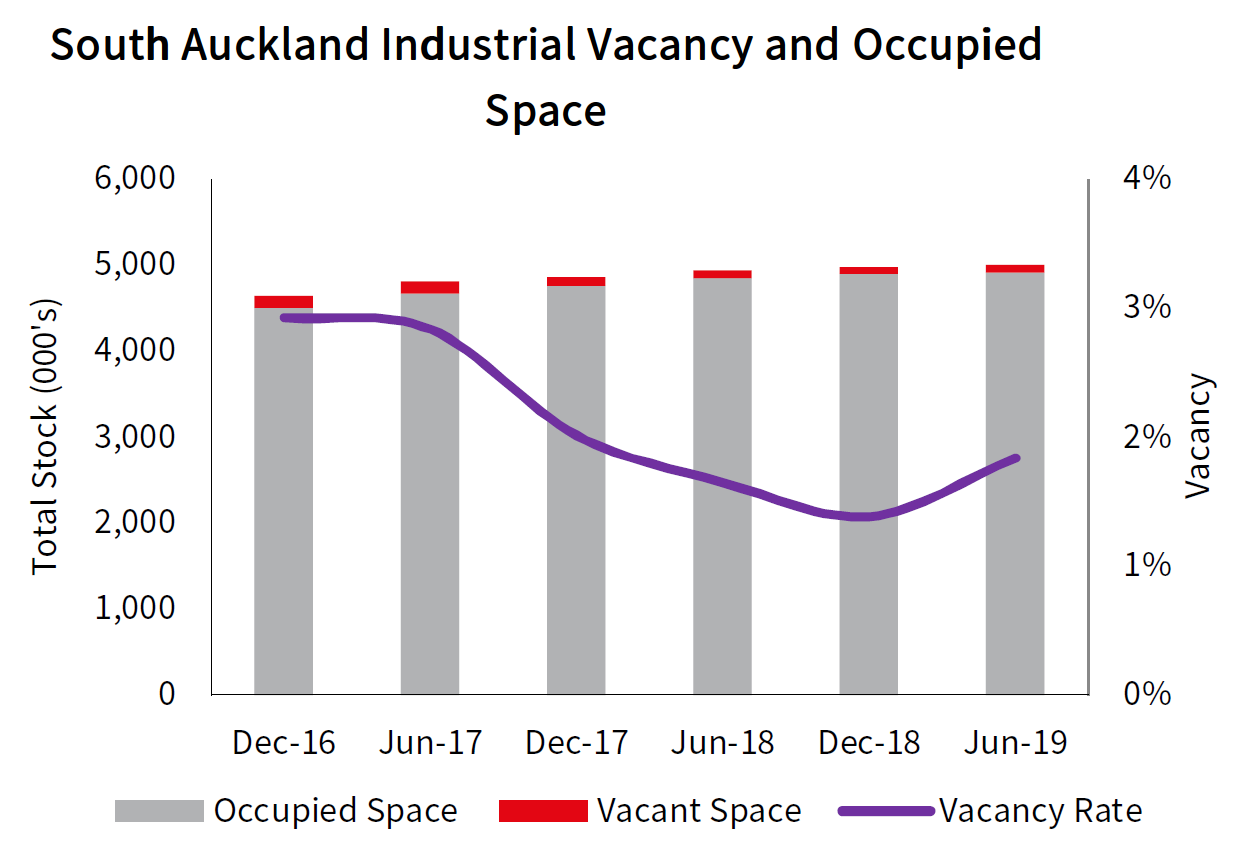 South Auckland Industrial Vacancy and Occupied Space