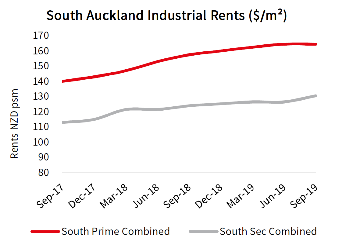 South Auckland Industrial Rents