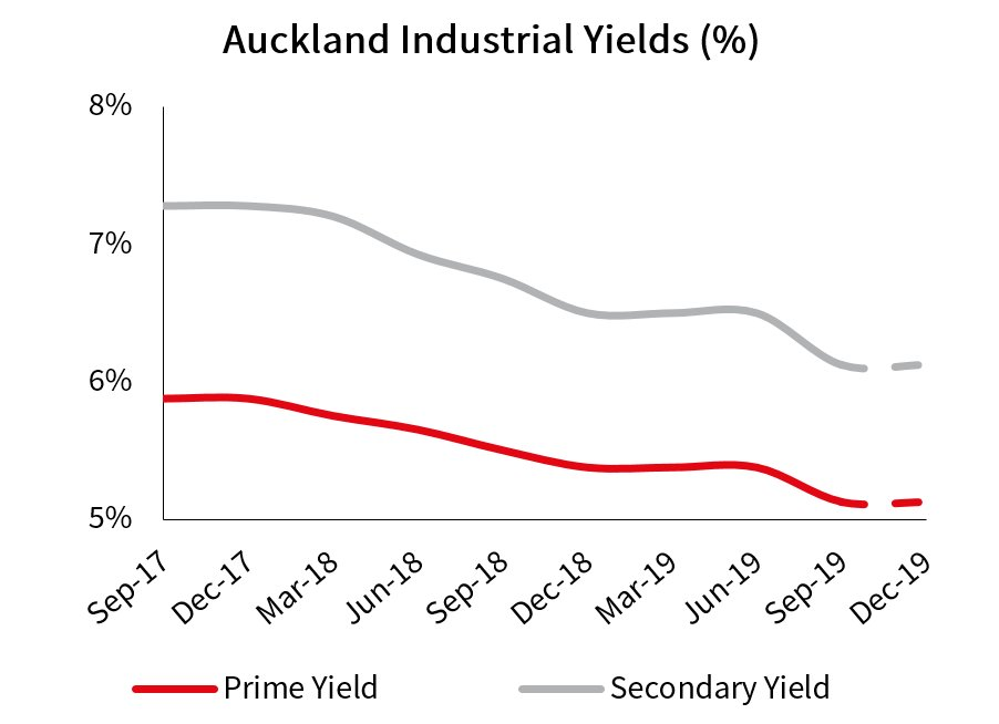 South Auckland Industrial Yields