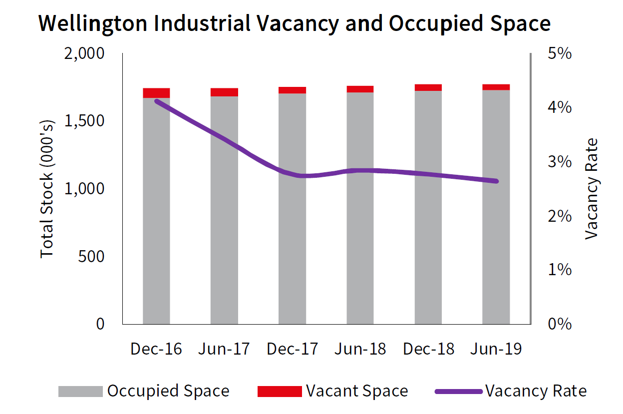 Wellington Industrial Vacancy and Occupied Space