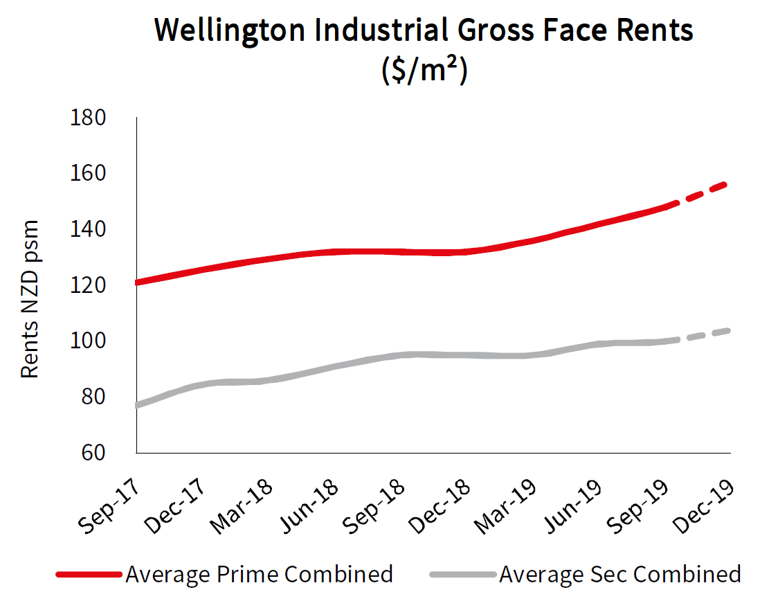 Wellington Industrial Rents