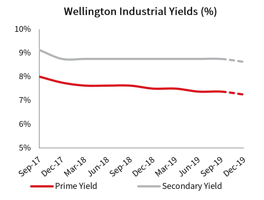 Wellington Industrial Yields