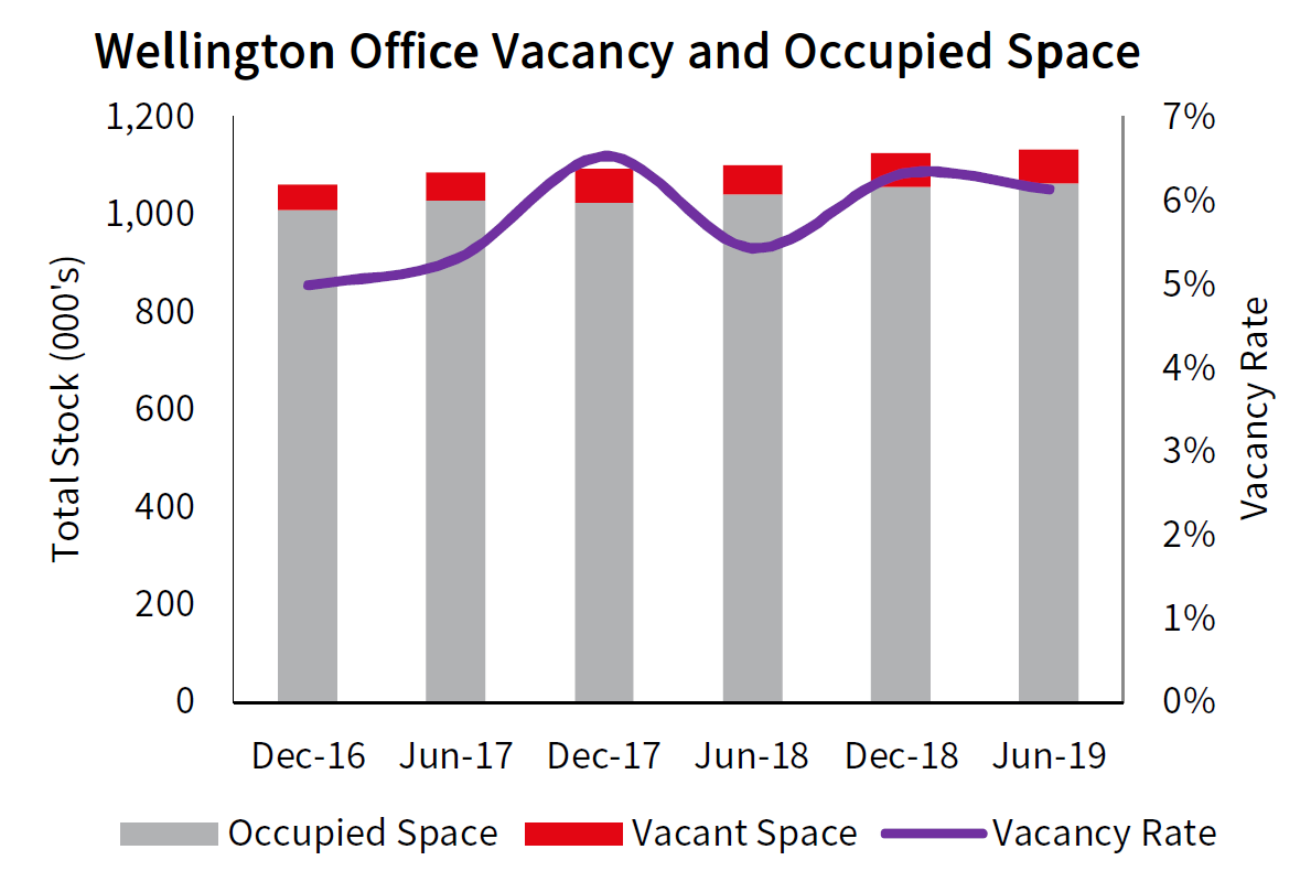 Wellington Office Vacancy and Occupied Space
